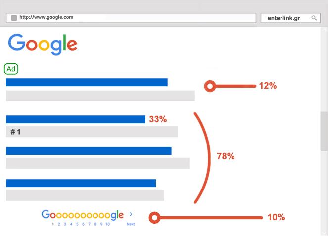 η πρώτη σελίδα στη google σε αριθμούς